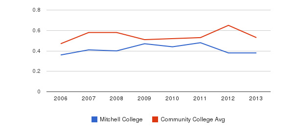 Mitchell College Diversity Score&nbsp(2006-2013)