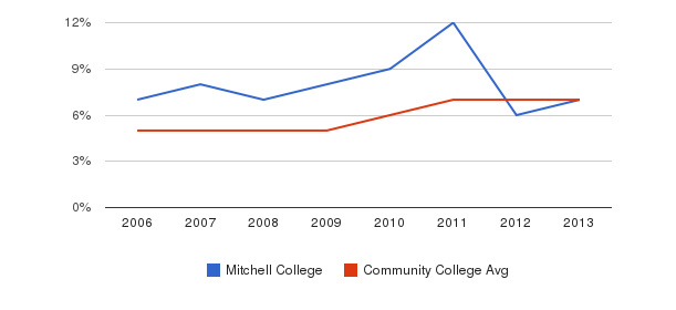 Mitchell College Hispanic&nbsp(2006-2013)