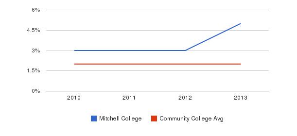 Mitchell College More&nbsp(2010-2013)