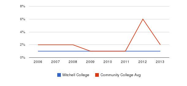 Mitchell College non_resident&nbsp(2006-2013)