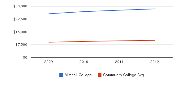 Mitchell College Out-State Tuition Fees&nbsp(2009-2012)