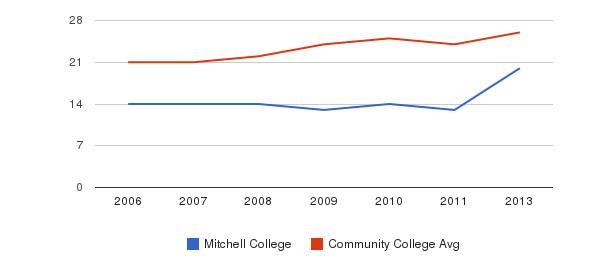 Mitchell College student staff&nbsp(2006-2013)