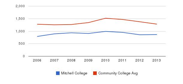 Mitchell College Total Enrollment&nbsp(2006-2013)