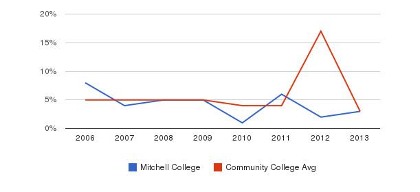 Mitchell College Unknown&nbsp(2006-2013)