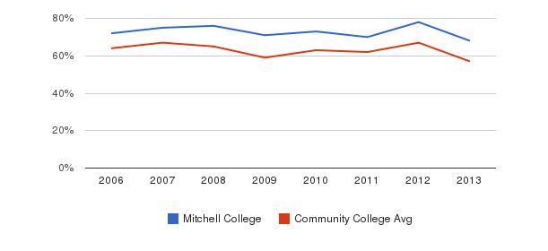Mitchell College White&nbsp(2006-2013)