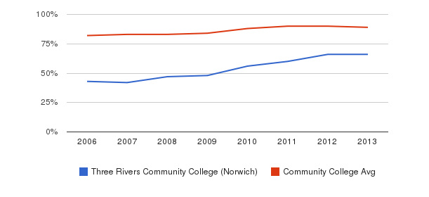 Three Rivers Community College (Norwich) % Students Receiving Some Financial Aid&nbsp(2006-2013)
