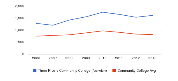 Three Rivers Community College (Norwich) Full-Time Students&nbsp(2006-2013)