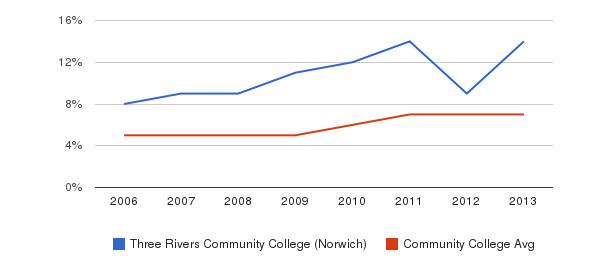 Three Rivers Community College (Norwich) Hispanic&nbsp(2006-2013)