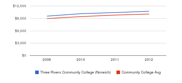 Three Rivers Community College (Norwich) Out-State Tuition Fees&nbsp(2009-2012)