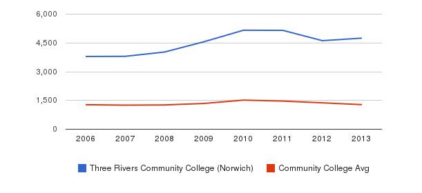 Three Rivers Community College (Norwich) Total Enrollment&nbsp(2006-2013)