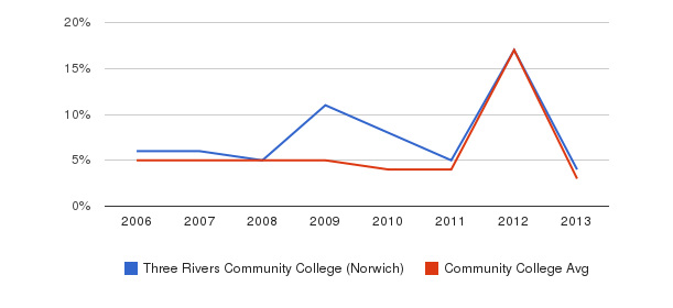 Three Rivers Community College (Norwich) Unknown&nbsp(2006-2013)