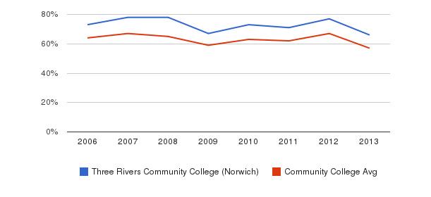 Three Rivers Community College (Norwich) White&nbsp(2006-2013)