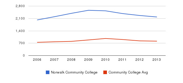 Norwalk Community College Full-Time Students&nbsp(2006-2013)