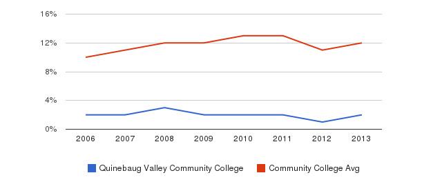 Quinebaug Valley Community College Black&nbsp(2006-2013)