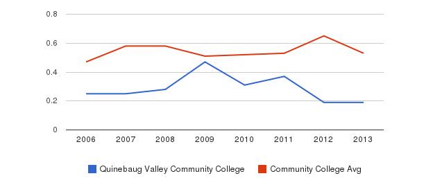 Quinebaug Valley Community College Diversity Score&nbsp(2006-2013)