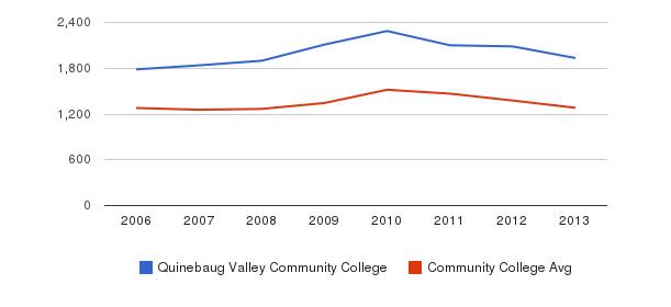 Quinebaug Valley Community College Total Enrollment&nbsp(2006-2013)