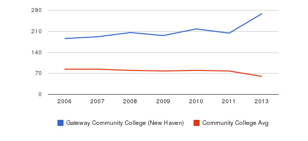 Gateway Community College (New Haven) Total Faculty&nbsp(2006-2013)