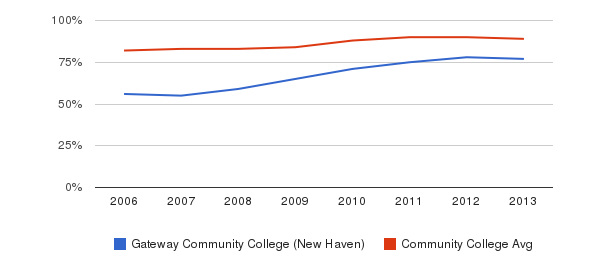 Gateway Community College (New Haven) % Students Receiving Some Financial Aid&nbsp(2006-2013)