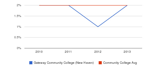 Gateway Community College (New Haven) More&nbsp(2010-2013)