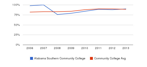 Alabama Southern Community College % Students Receiving Some Financial Aid&nbsp(2006-2013)