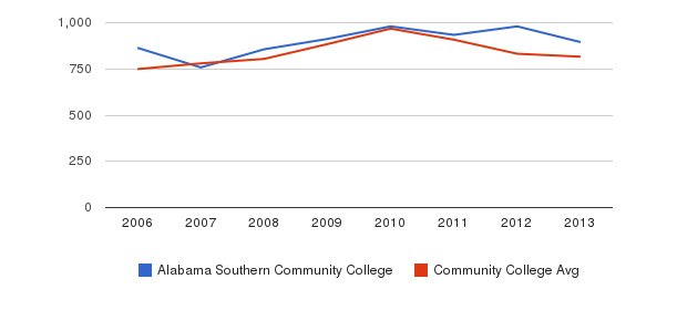 Alabama Southern Community College Full-Time Students&nbsp(2006-2013)