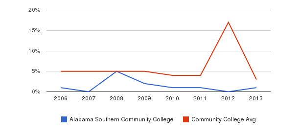 Alabama Southern Community College Unknown&nbsp(2006-2013)