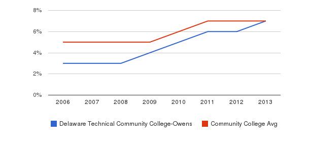 Delaware Technical Community College-Owens Hispanic&nbsp(2006-2013)