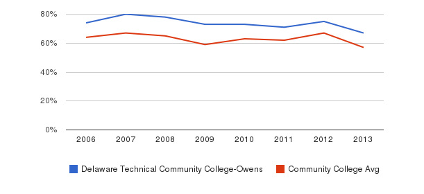 Delaware Technical Community College-Owens White&nbsp(2006-2013)