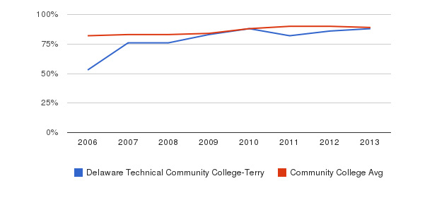 Delaware Technical Community College-Terry % Students Receiving Some Financial Aid&nbsp(2006-2013)