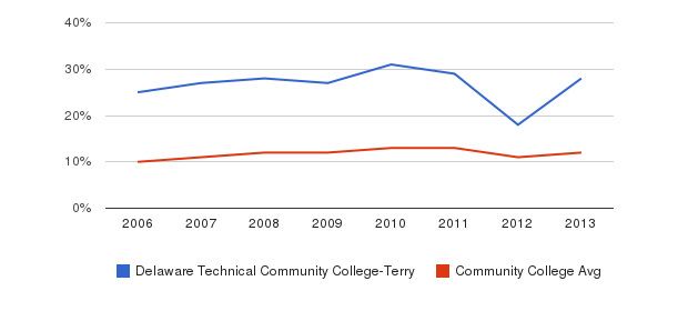 Delaware Technical Community College-Terry Black&nbsp(2006-2013)