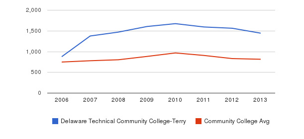 Delaware Technical Community College-Terry Full-Time Students&nbsp(2006-2013)