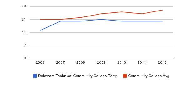 Delaware Technical Community College-Terry student staff&nbsp(2006-2013)