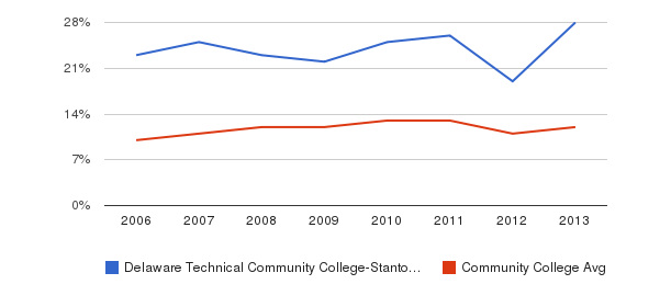 Delaware Technical Community College-Stanton/Wilmington Black&nbsp(2006-2013)