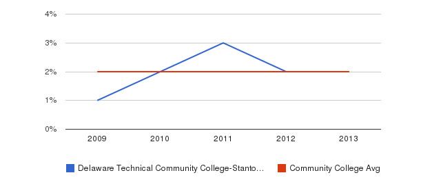 Delaware Technical Community College-Stanton/Wilmington More&nbsp(2009-2013)