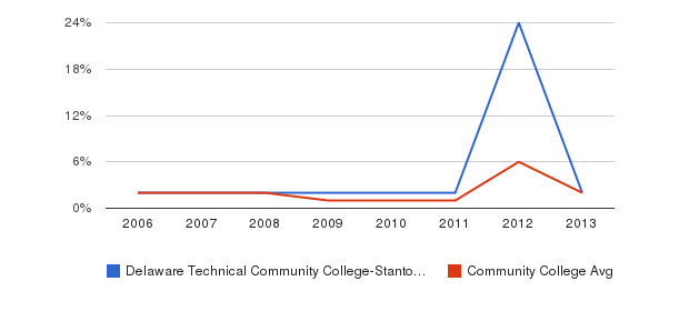 Delaware Technical Community College-Stanton/Wilmington non_resident&nbsp(2006-2013)