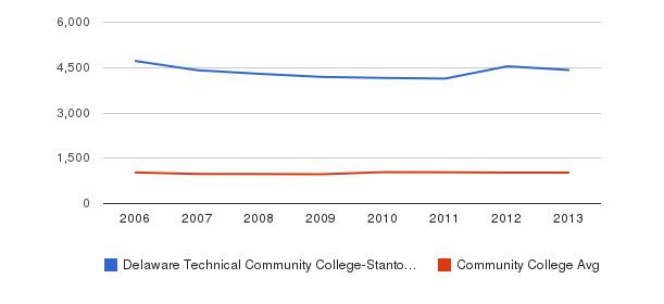 Delaware Technical Community College-Stanton/Wilmington Part-Time Students&nbsp(2006-2013)