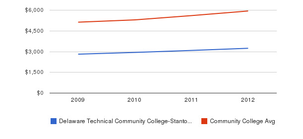 Delaware Technical Community College-Stanton/Wilmington In-State Tuition Fees&nbsp(2009-2012)