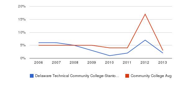 Delaware Technical Community College-Stanton/Wilmington Unknown&nbsp(2006-2013)