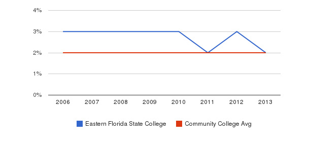 Eastern Florida State College Asian&nbsp(2006-2013)