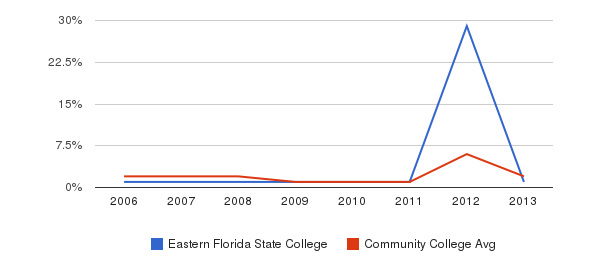 Eastern Florida State College non_resident&nbsp(2006-2013)