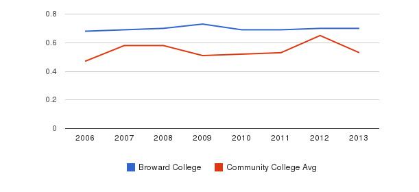 Broward College Diversity Score&nbsp(2006-2013)