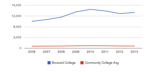 Broward College Full-Time Students&nbsp(2006-2013)