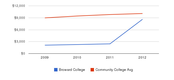 Broward College Out-State Tuition Fees&nbsp(2009-2012)