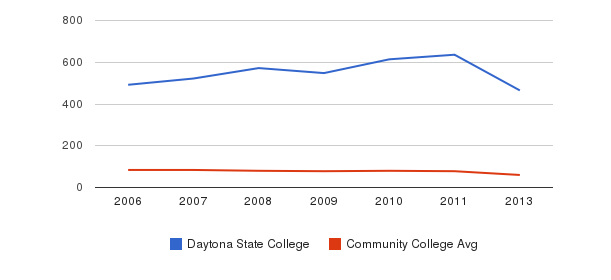 Daytona State College Total Faculty&nbsp(2006-2013)