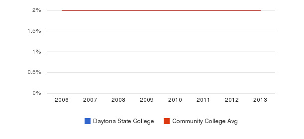 Daytona State College Asian&nbsp(2006-2013)