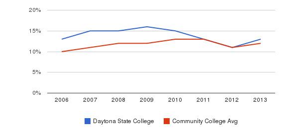 Daytona State College Black&nbsp(2006-2013)