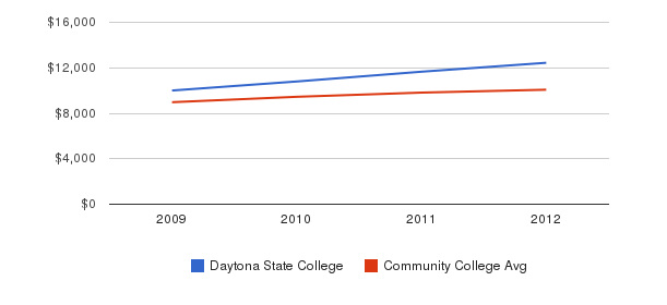 Daytona State College Out-State Tuition Fees&nbsp(2009-2012)