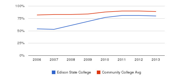 Edison State College % Students Receiving Some Financial Aid&nbsp(2006-2013)