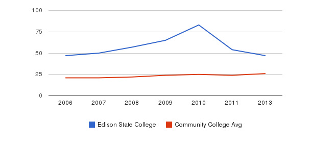 Edison State College student staff&nbsp(2006-2013)