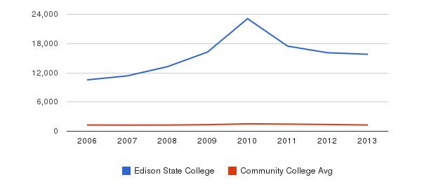 Edison State College Total Enrollment&nbsp(2006-2013)